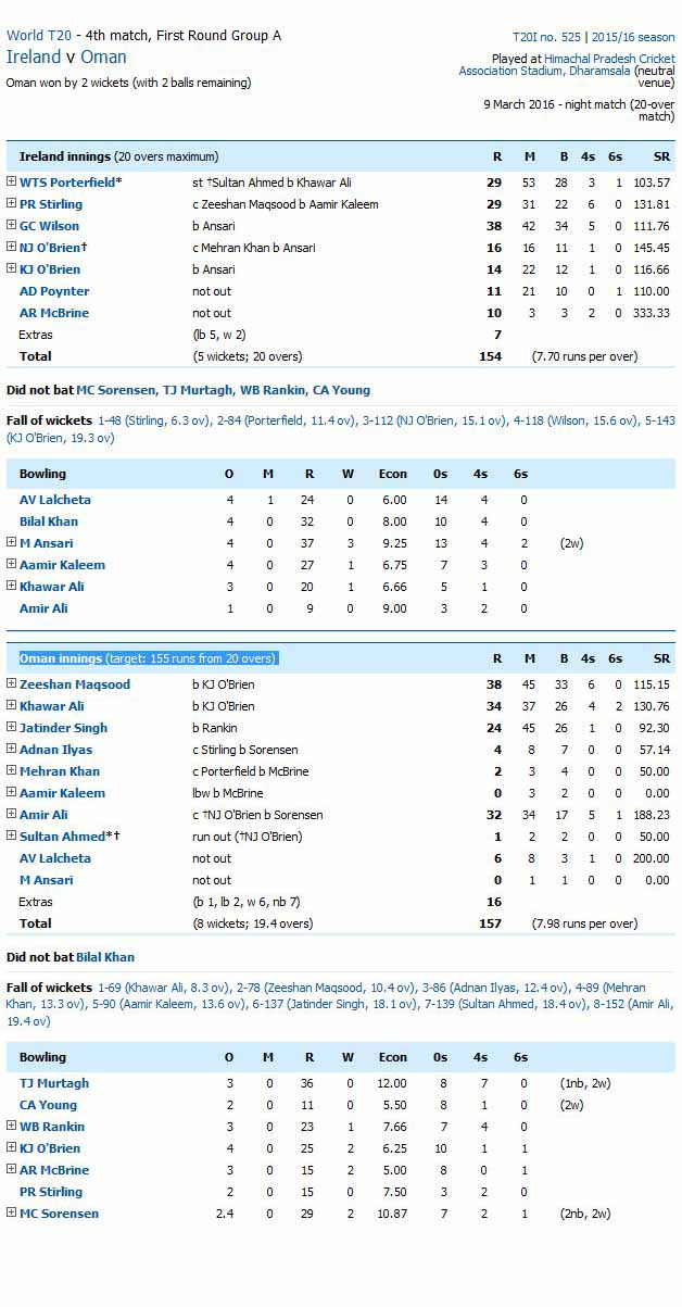 Ireland vs Oman Score Card